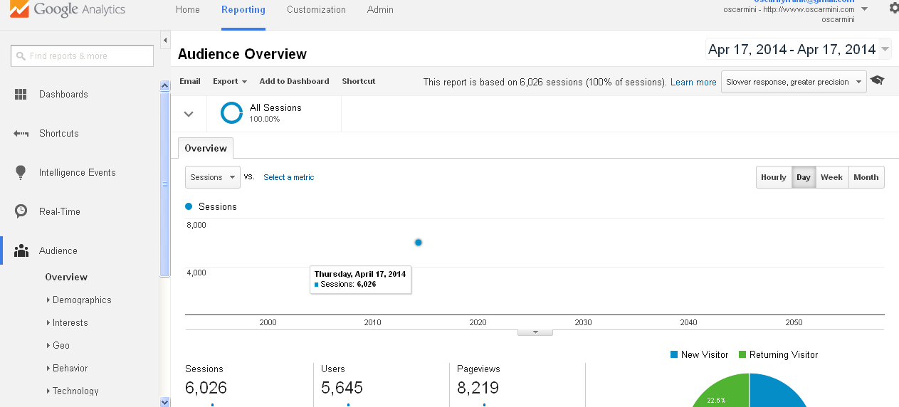 google analytics report for april 2014