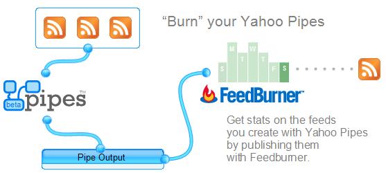 merging feedburner feeds