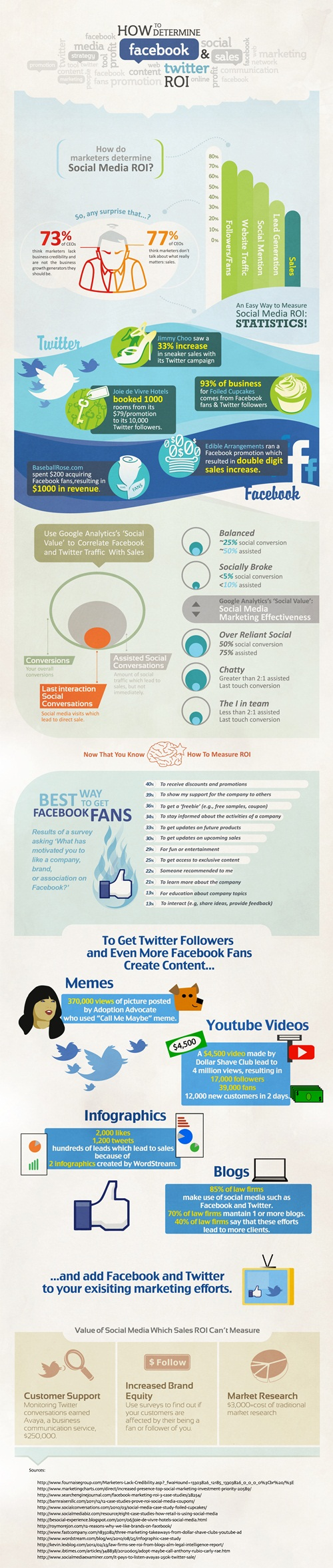 Infographic to determine facebook and twitter ads ROI