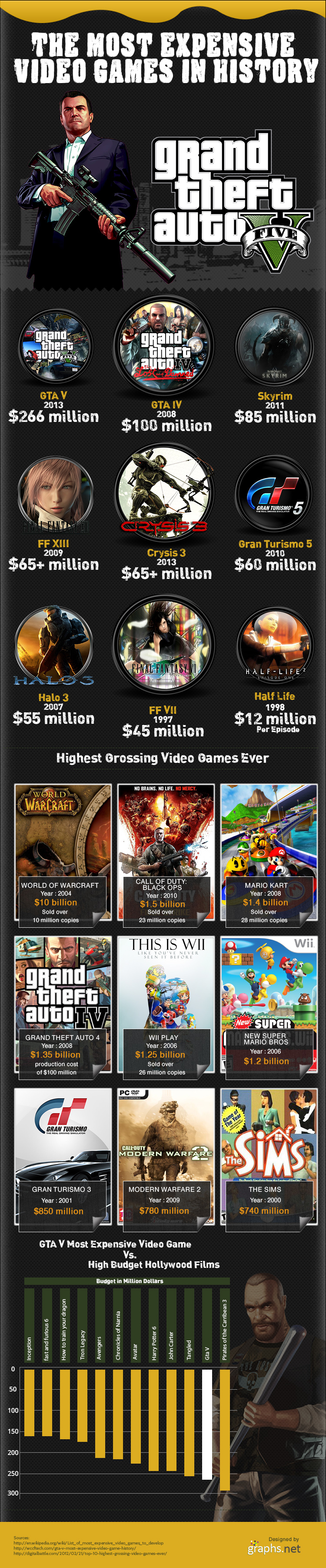 most expensive video games