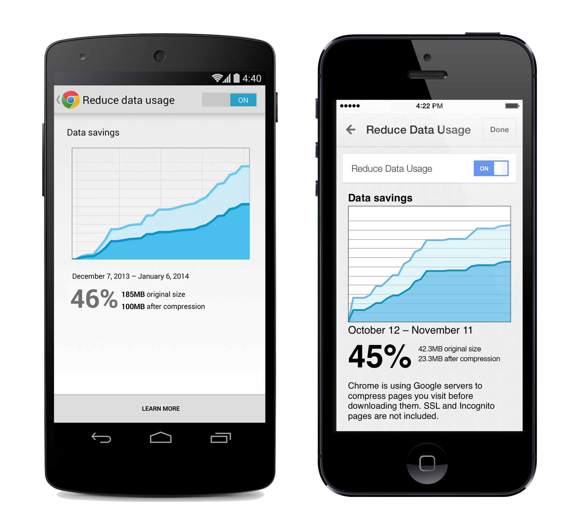 save as much as 50% with google chrome mobile browser