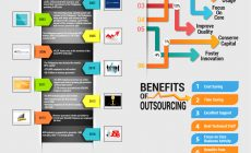 Why and How You Should Outsource – Infographic
